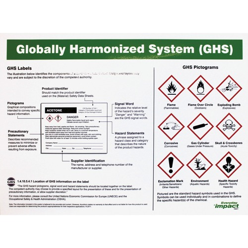 Impact Products GHS Label Guideline English Poster | by Plexsupply