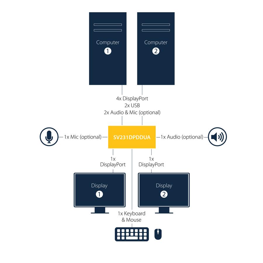 2 Port Dual DisplayPort USB KVM Switch with Audio