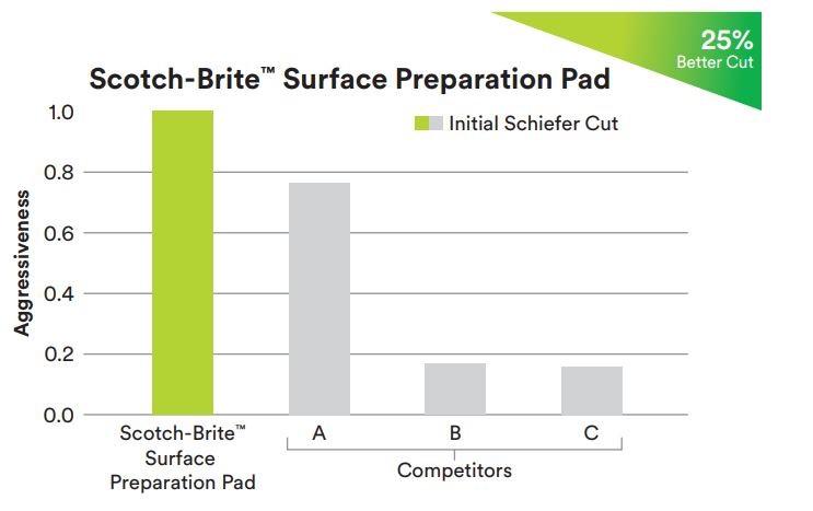 Scotch-Brite™ Surface Preparation Pad, 13
