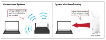 Beamforming for a stress-free environment and greater Wi-Fi stability