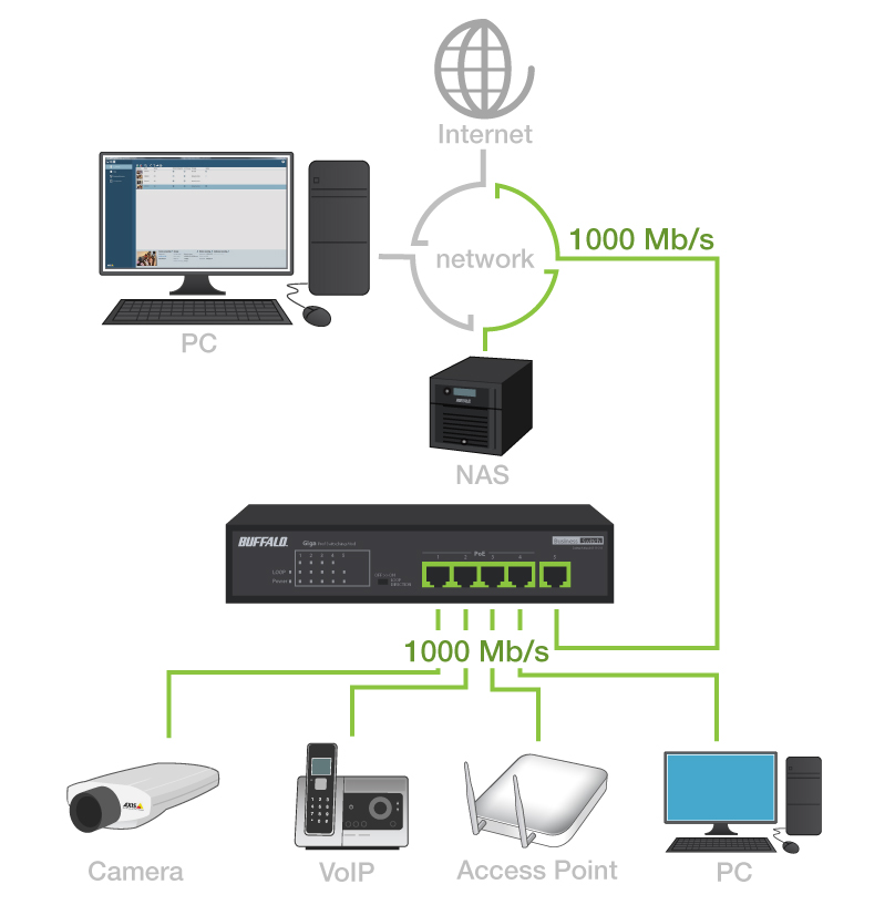 Connect and power dual band access points, IP surveillance cameras and VoIP and video phones
