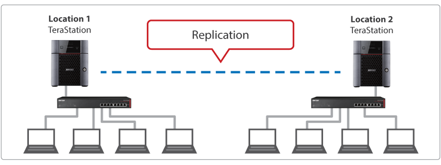 TS3010-Replication.png