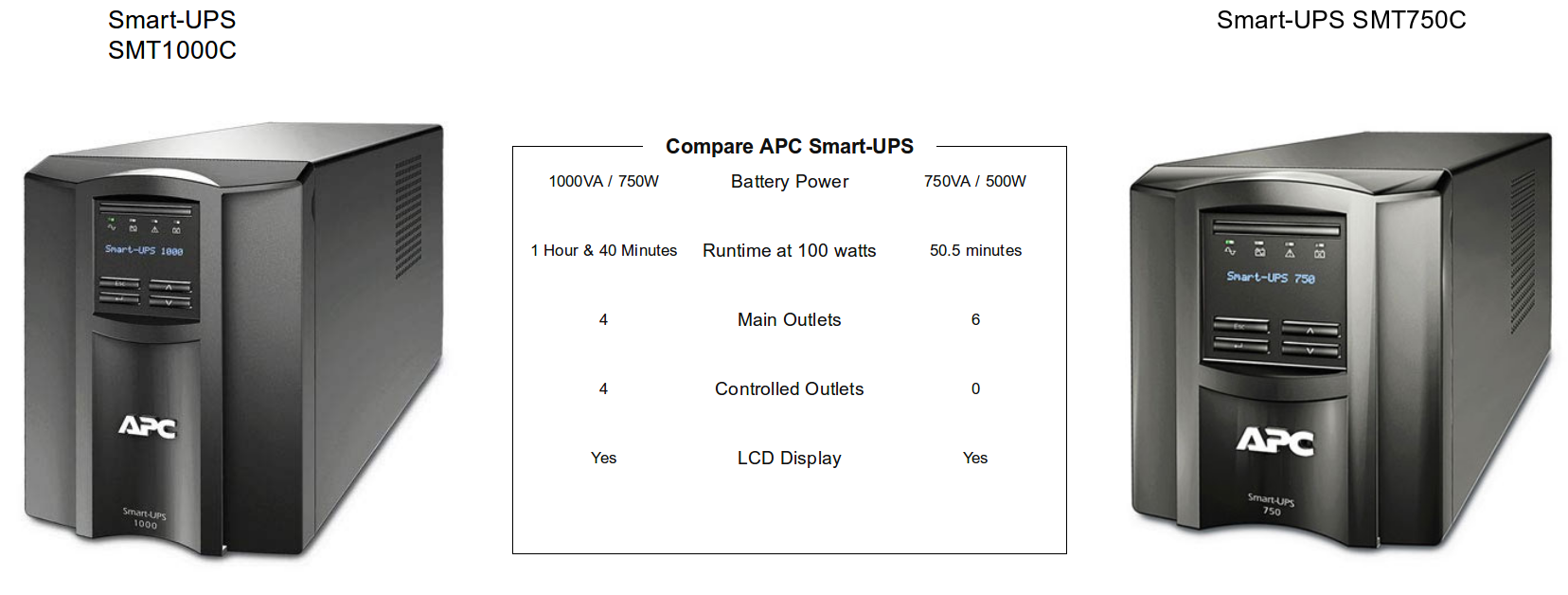 APC by Schneider Electric Smart-UPS 1500VA LCD 120V with SmartConnect -  1440 VA/1000 W - 120 V AC, 110 V AC, 127 V AC - 7 Minute Stand-by Time -  Tower