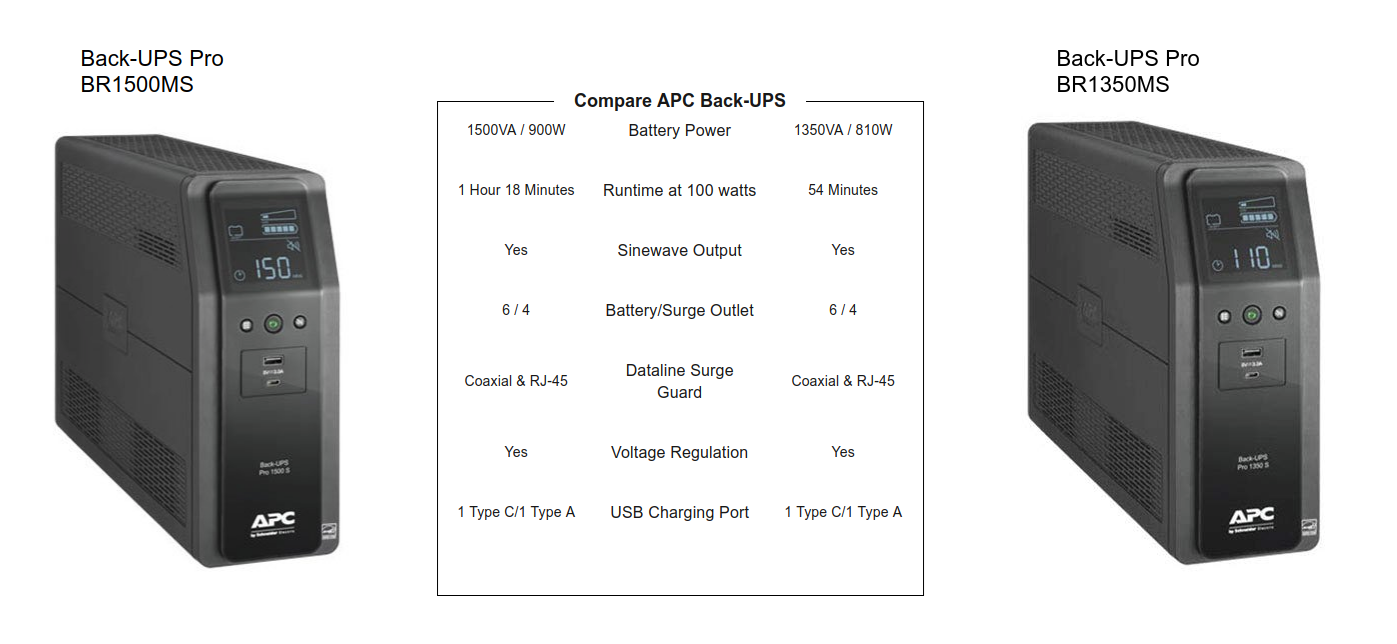 APC by Schneider Electric Back-UPS Pro BR1500MS Line-interactive UPS
