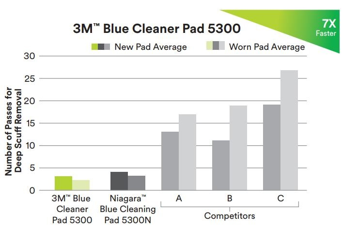 3M™ Blue Cleaner Pad 5300 - 12